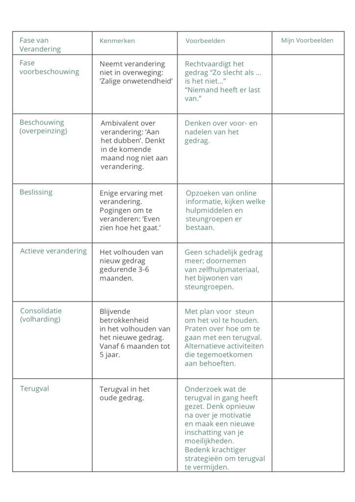Waarom veranderen oefening 1 VOORBEELD