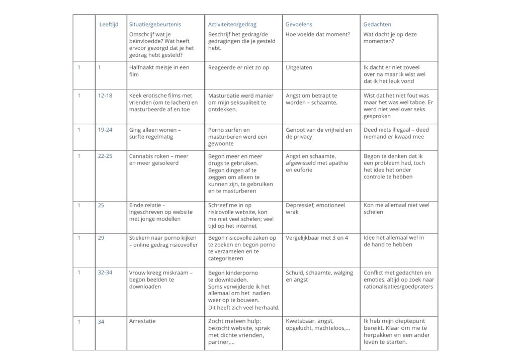 module 1 oefening 2b print tabel VOORBEELD tabel